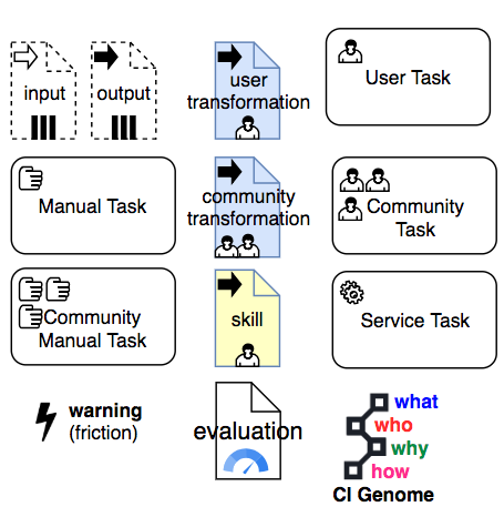 Relevant visual extension of the BPMN notation