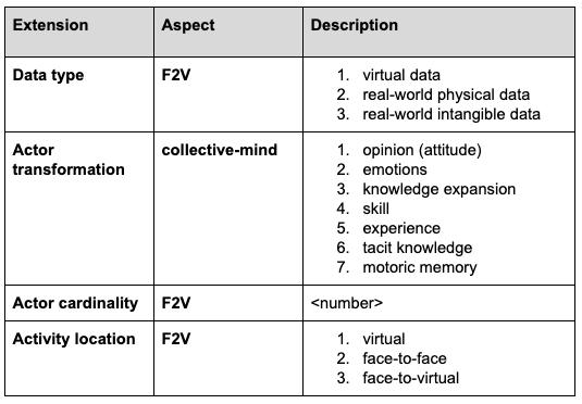 Excerpt of ColaboFlow declarative extension of the BPMN notation