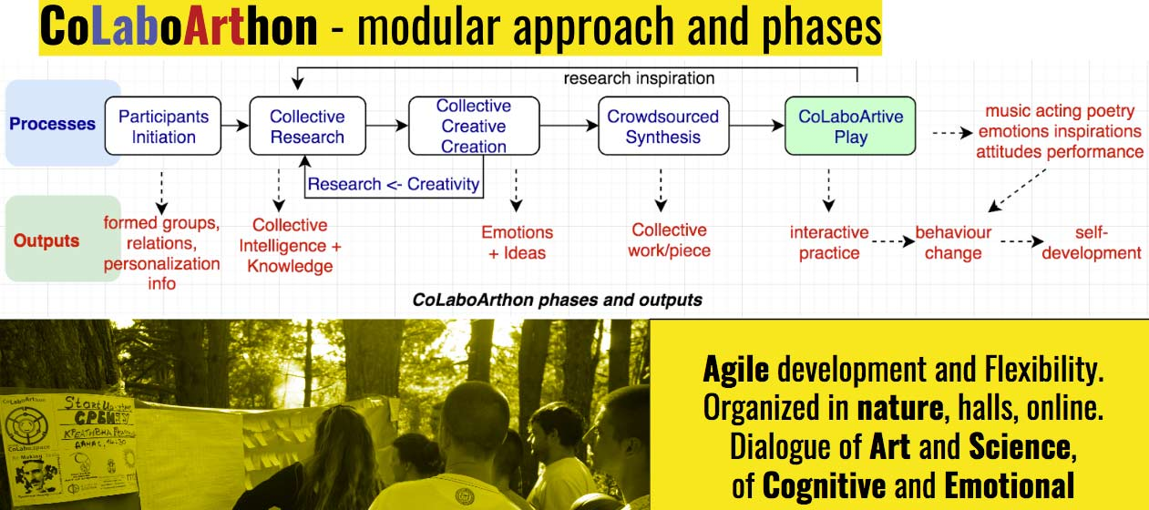 CoLaboArthon-phases-approach